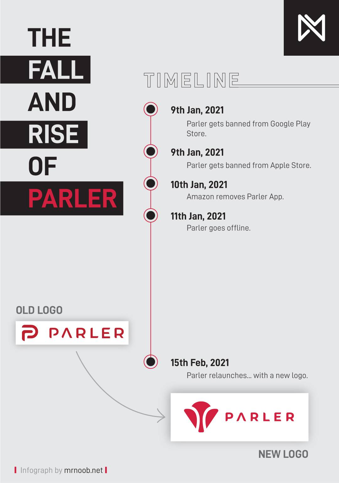 Parler Relaunched The Rise and fall of parle